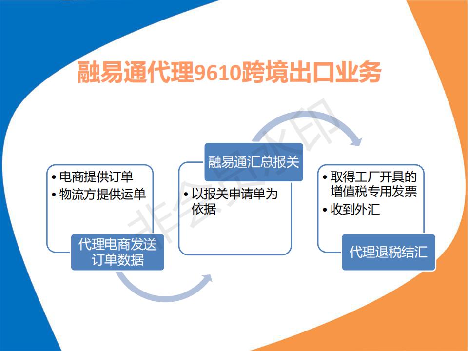 融易通项目简介(跨境电子商务出口综合服务平台)_14.png